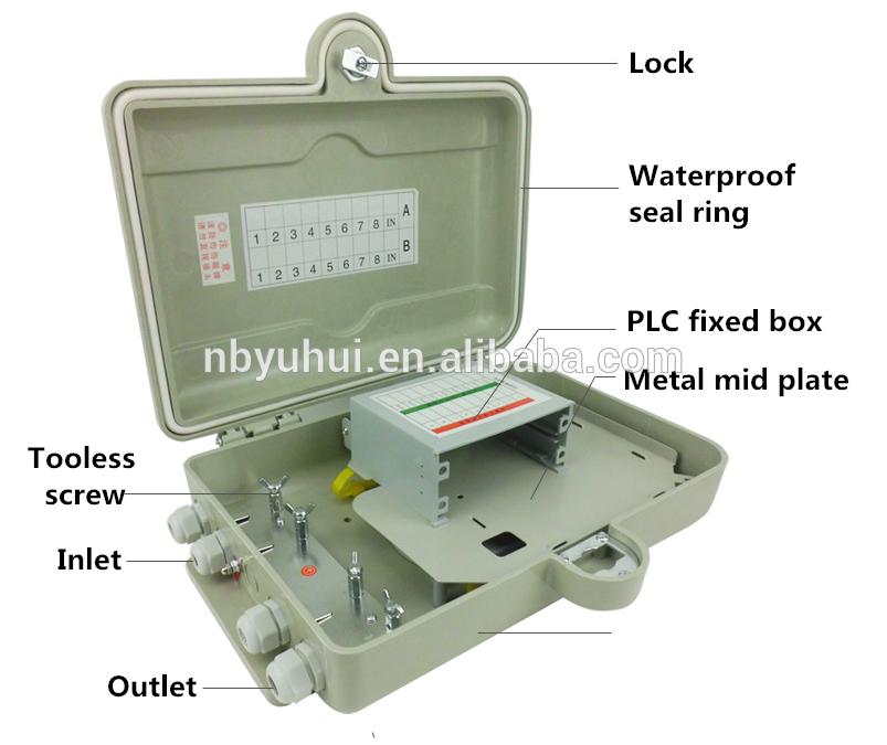 16 сърцевина PLC кутия