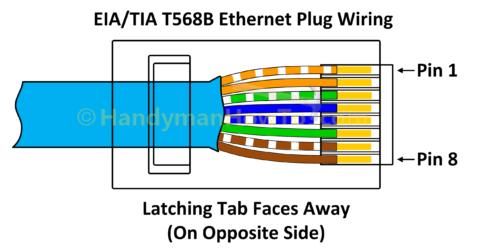 как да се Тел а Ethernet щепсел